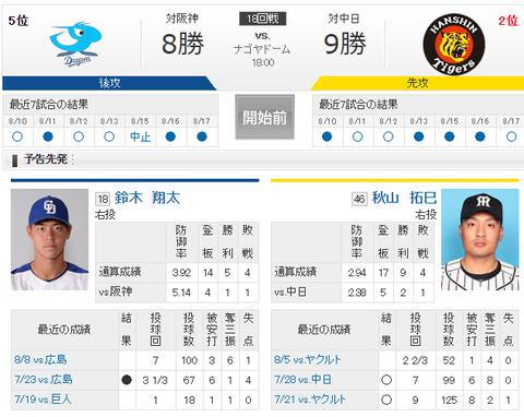 【実況・雑談用】 8/18 中日 vs 阪神(ナゴヤドーム)18:00開始