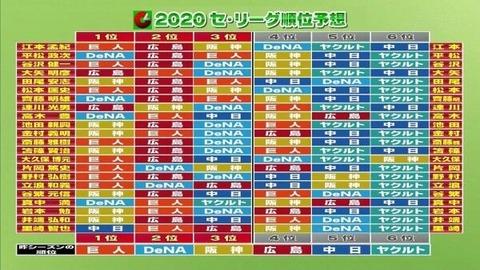 解説者の2020セリーグ順位予想wwywwywwy