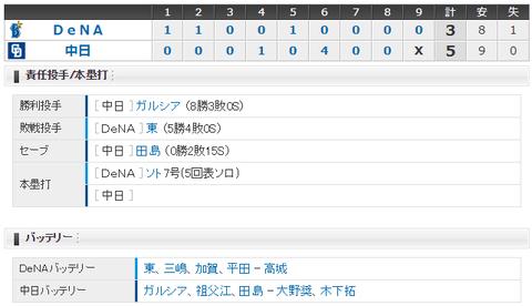 【試合結果】 6/23 中日 5-3 DeNA モヤ逆転3点打!ガルシア8勝目で3連勝!!