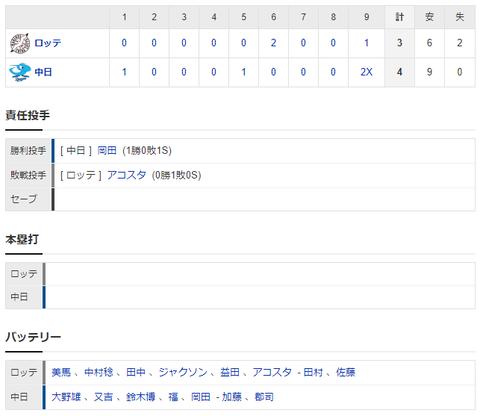 【試合結果】 3/13 オープン戦 中日4×-3ロッテ 9回根尾同点打、木下タイムリーで逆転サヨナラ勝ち!!