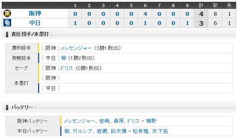 【試合結果】 4/18 中日 3-4 阪神 柳好投も守備のミスで逆転許し4連敗