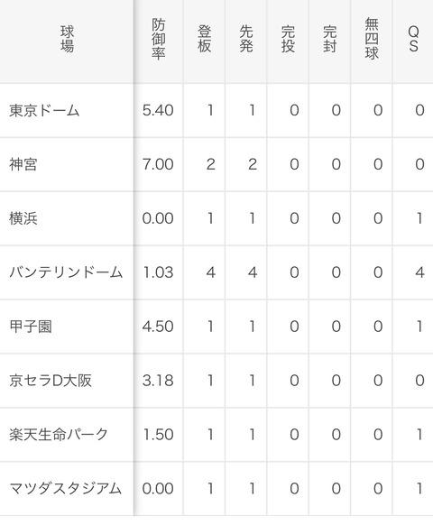 小笠原 慎之介(中) 防御率2.44 5勝2敗 whip1.30 K/BB2.00