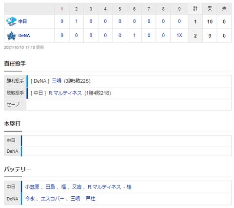 【試合結果】 10/10 中日 1-2 DeNA 9回ライデル捕まりサヨナラ負け・・・