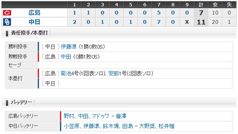 【試合結果】 4/20 中日 11-7 広島 逆転勝ちで連敗ストップ!打線は20安打、初出場モヤ4安打3打点!