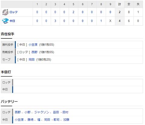 【試合結果】 3/15 オープン戦 中日4-2ロッテ 小笠原は6回2失点 3連勝でオープン戦終了