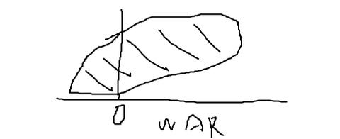 WARと年俸はどんな相関関係になっていると思う?