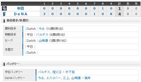 【試合結果】 8/17 中日 1-4 DeNA バルデス初回3失点・・打線も振るわず連敗