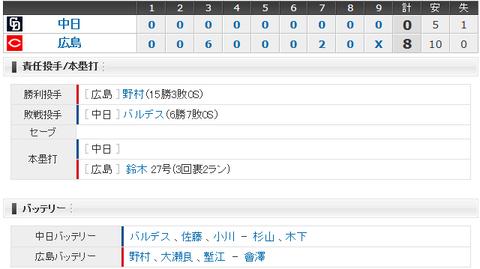 【試合結果】 9/16 中日 0 - 8 広島  バルデス6失点 打線も5安打無得点で完敗・・・