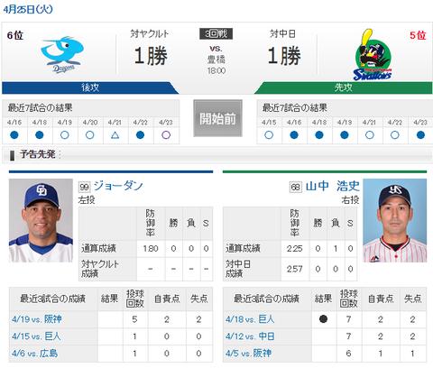 【実況・雑談用】 4/25 中日 vs ヤクルト(豊橋)18:00開始