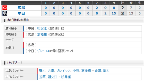 【試合結果】 9/24 中日 3-2 広島 森野引退・・ホーム最終戦藤井サヨナラ打!