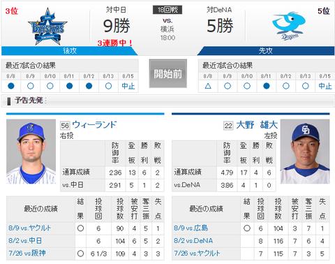 【実況・雑談用】 8/16 中日 vs DeNA(横浜)18:00開始