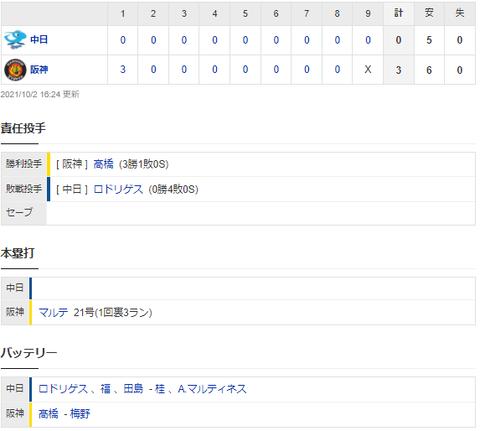 【試合結果】 10/2 中日 0-3 阪神 ロドリゲス初回被弾、打線は無抵抗 完封負けで連敗・・・