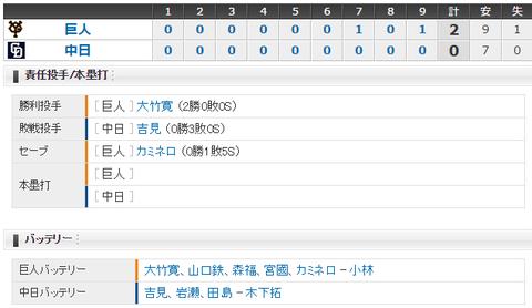 【試合結果】 4/16 中日 0-2 巨人 再三のチャンスを生かせず連敗・・