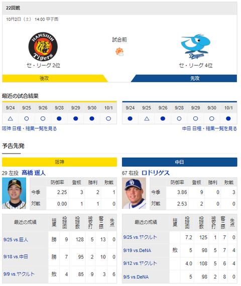 【ドラゴンズ実況】 10/2 中日 vs 阪神(甲子園)14:00開始