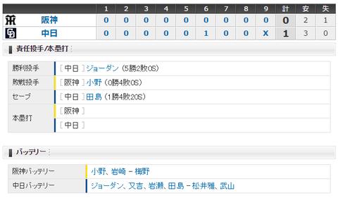 【試合結果】 6/28 中日 1-0 阪神 完封リレーで連勝!!ジョーダン5勝目!