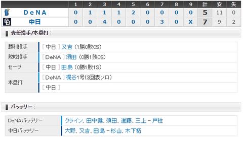 【試合結果】 4/7 中日 7 - 5 DeNA  開幕7戦目・・今季初勝利!!