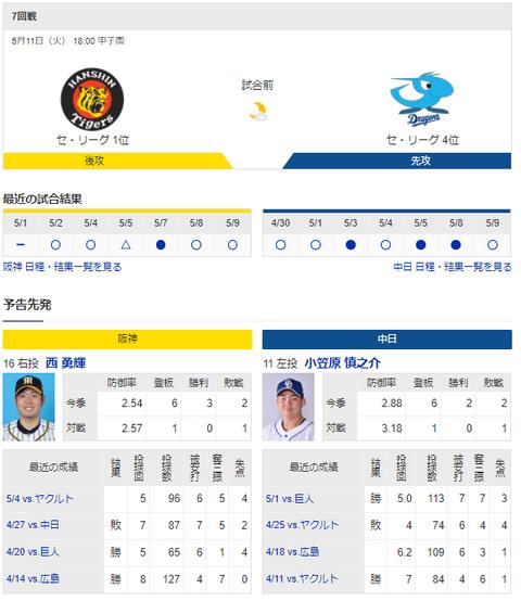 【実況・雑談】 5/11 中日vs阪神(甲子園)18:00~ 先発 小笠原-西