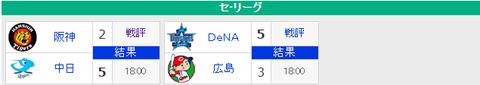 【4/20順位スレ】 広=-巨=神==/=横=-中-ヤ