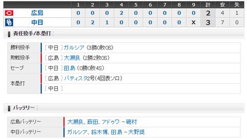 【試合結果】 4/22 中日 3-2 広島 ガルシア7回2失点で3勝目!このカード3連勝!
