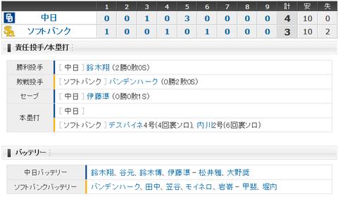 【試合結果】 3/21 オープン戦 中日 4-3 ソフトバンク 鈴木翔6回1四球3失点と好投で勝利!