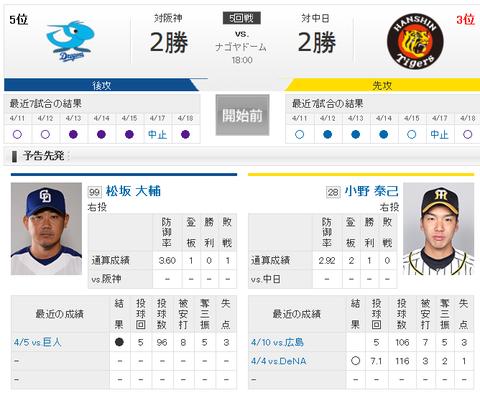 【実況・雑談】 4/19 中日 vs 阪神(ナゴヤドーム)18:00開始