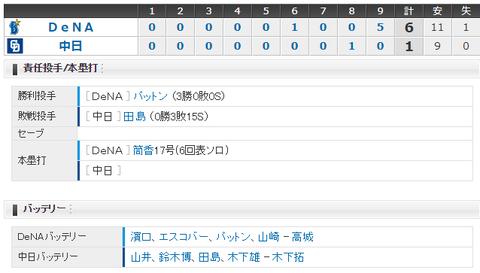 【試合結果】 6/23 中日 1-6 DeNA 大島平田欠いた打線振るわず、田島9回捕まり4連勝ならず・・