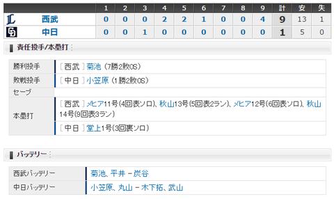【試合結果】 6/16 中日 1-9 西武 小笠原5失点、打線も菊池攻略できず3連敗・・