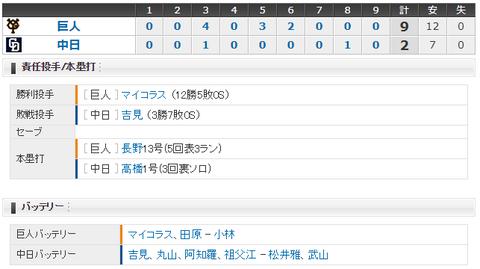 【試合結果】 8/22 中日 2-9 巨人 吉見3回4失点・・6連敗