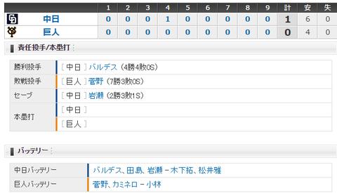 【試合結果】 6/23 中日 1-0 巨人 完封勝ち!バルデス4勝目、岩瀬が3年ぶりのセーブ!!