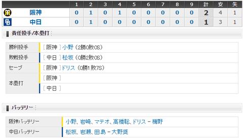 【試合結果】 4/19 中日 1-2 阪神 力投松坂に援護なし・・5連敗