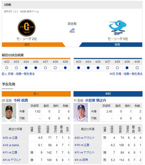 【実況・雑談】 5/1 中日vs巨人(東京ドーム)14:00~ 先発 小笠原-今村