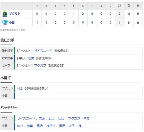【試合結果】 10/13 中日 1-3 ヤクルト 山井、藤井最後の出場 勝利で飾れず