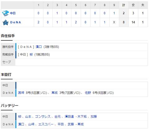 【試合結果】 8/5 中日 2-8 DeNA 柳3回途中KO 投打共にいいところなく連敗