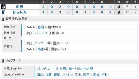 【試合結果】 5/23 中日 4 - 9 DeNA バルデス誤算・・リード守りきれず逆転負け、連勝ストップ