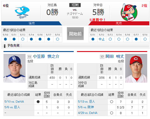 【実況・雑談用】 5/19 中日 vs 広島(ナゴヤドーム)18:00開始