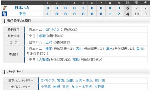 【試合結果】 2/24 オープン戦 中日 6-4 日本ハム 敗戦も小笠原4回ノーヒットピッチに周平HRと収穫あり