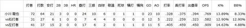 中日小川⇔西武金銭のトレードが成立