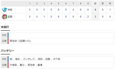 【試合結果】 3/20 練習試合 中日 4-3 広島 柳は6回1失点の好投、打線は7回大瀬良から4点奪い逆転勝ち!