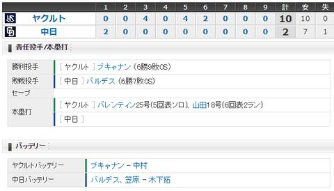 【試合結果】 8/11 中日 2-10 ヤクルト 連勝ストップ・・バルデス10失点・・
