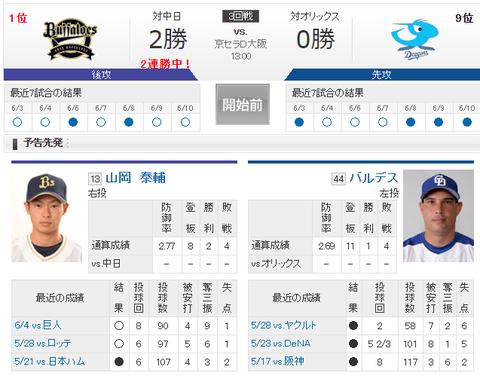 【実況・雑談用】 6/11 中日 vs オリックス(京セラD)13:00開始