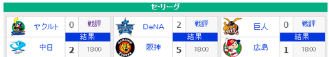 【4/27順位スレ】 広----阪-巨--//--横--中--ヤ
