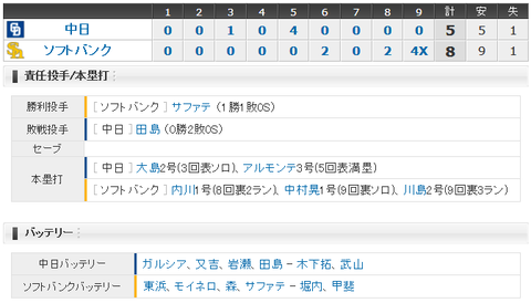 【試合結果】 3/20 オープン戦 中日 5-8 ソフトバンク ガルシア5回2失点、アルモンテ満塁弾も田島4失点サヨナラ負け・・