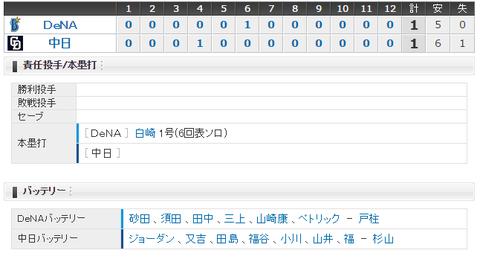 【試合結果】 4/7 中日 1 - 1 横浜DeNA 打線繋がらず・・12回引き分け
