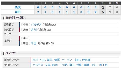 【試合結果】 3/26 中日 6 - 2 楽天 オープン戦