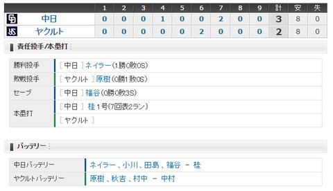 【試合結果】 4/3 中日 3 - 2 ヤクルト ネイラー粘投で今季初勝利、桂逆転2ランで連敗ストップ!