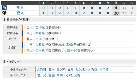 【試合結果】 4/25 中日 4-20 巨人 連敗・・・大野5回持たず5失点、後続も炎上で20失点