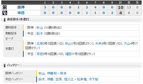 【試合結果】 8/18 中日 4-10 阪神 投壊10失点で昇竜デー勝利で飾れず3連敗・・・