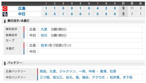 【試合結果】 9/9 中日 5-9 広島 谷元4失点、、逆転負け