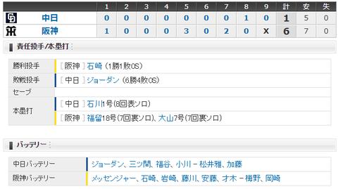 【試合結果】 10/10 中日 1-6 阪神 4連敗で今シーズン終了・・