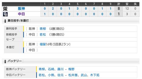 【試合結果】 8/19 中日 1-8 阪神 若松6失点KO 4連敗...